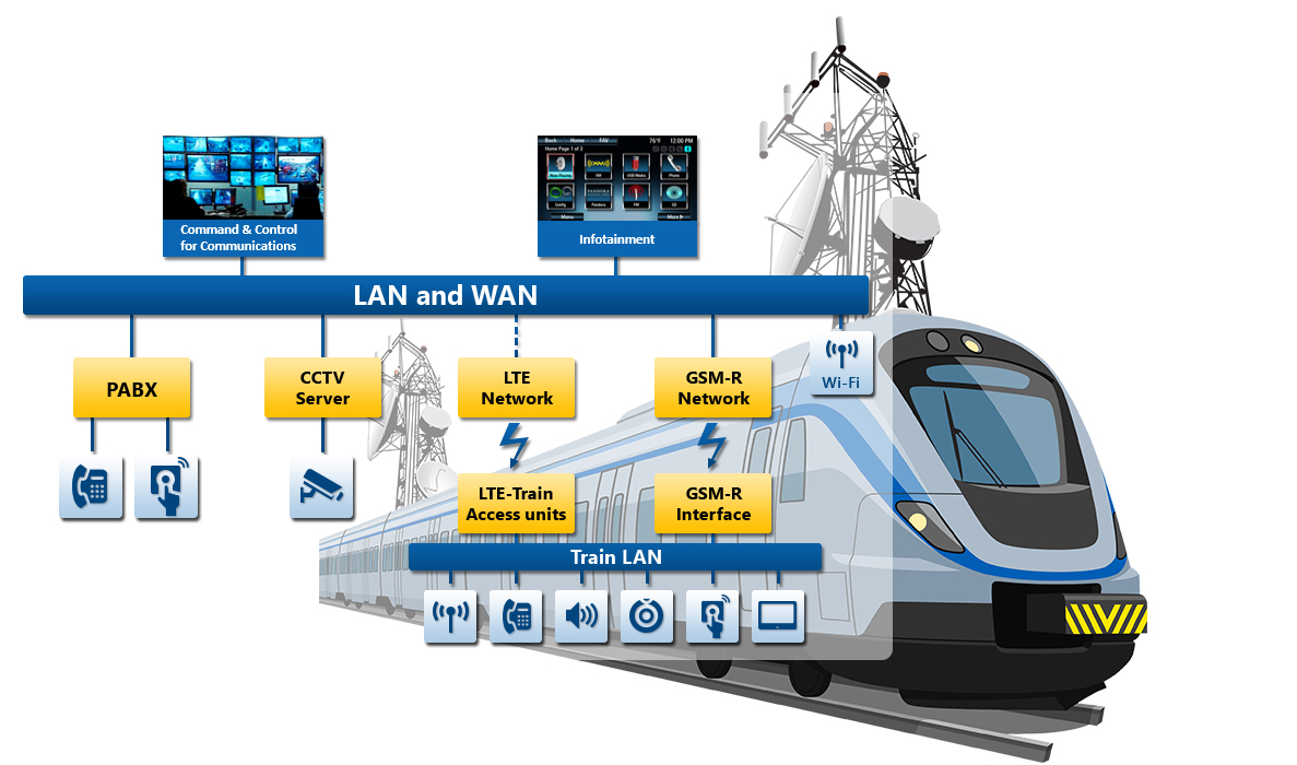Integrated telecom and networking solutions for railways