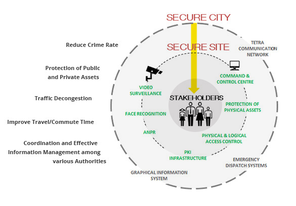 smart city safety and security system solutions