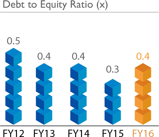 graph_debt_equity_ratio9